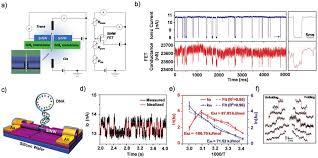 nanowire based single molecule electrical detection a schematic nanowire based single molecule electrical detection a schematic and equivalent circuit diagram