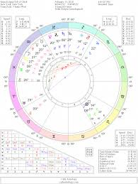 Moon Conjunct Sextile Trine Square Opposition Pluto Aspects