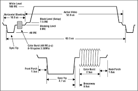 video basics tutorial maxim ntsc composite video waveform