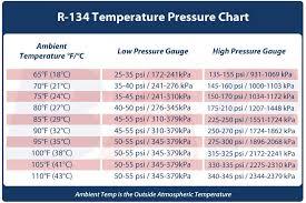 Mo99 Pressure Temperature Chart 11 Bright R134a Static Pressure Temperature Chart