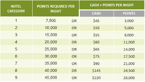 Marriott New Rewards Chart Towards A Theory Of Hotel Points And Cash Redemptions The