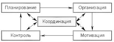 основные функции управления в организациях Взаимосвязь общих функций управления