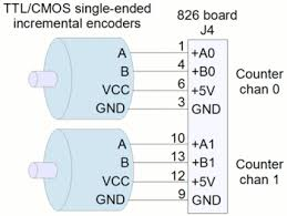 826 sensoray technical wiki wiring diagram showing how to connect two ttl cmos compatible single ended incremental
