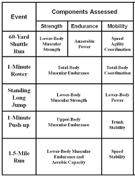 Army Physical Fitness Test Chart Tradoc United States Army Is Revising Physical Fitness Test