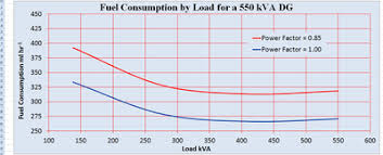 Generator Kva Chart Calculate Fuel Consumption Per Day For Diesel Generator