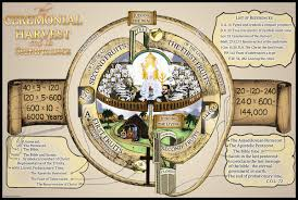 Charts On Feast Of Tabernacles Offerings Did God Command Animal Sacrifices On The Weekly Sabbath