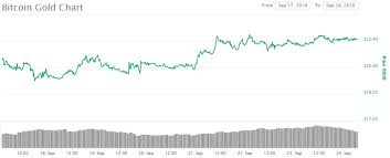 Btg Price Chart Bitcoin Gold Btg Lisk Lsk And Mithril Mith Weekly