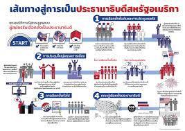 สรุปขั้นตอนการเลือกตั้งประธานาธิบดี | สถานทูตสหรัฐฯและสถานกงสุลในประเทศไทย