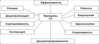 Принципы управления персоналом Понятие управления персоналом в  Принципы управления персоналом