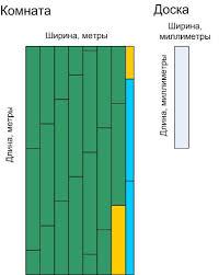 Laminate Flooring Size Chart Online Calculator Laminate Flooring The Calculation Of The
