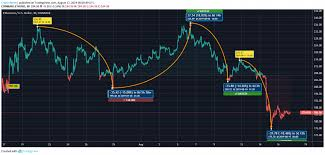 Eth Price Usd Chart Ethereum Price Analysis Eth Price Has Dropped From 235 To