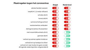 Belgen vinden Nederlandse corona-aanpak laks, maar cijfers zijn niet beter