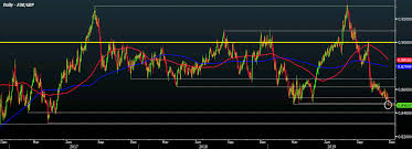 Eur Gbp Slips To Weakest Level Since May 2017 As Pound Gains