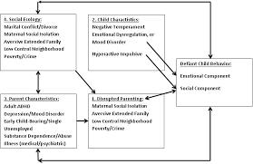 Oppositional Defiant Disorder The Four Factor Model For