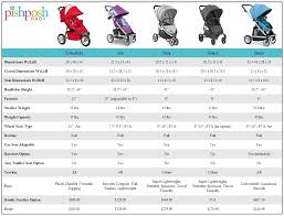 Valco Baby Stroller Comparison Chart Baby Strollers Baby