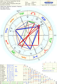 Capricorn Natal Chart