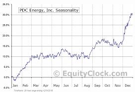 Pdc Energy Inc Nasd Pdce Seasonal Chart Equity Clock