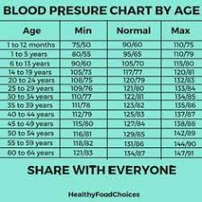 107 Best Blood Pressure Chart Images In 2019 Blood