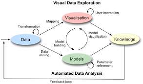 Visual Analytics Chapter 2 Visual Analytics Vismaster