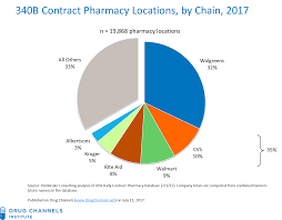Rite Aid Chart Drug Channels The Booming 340b Contract Pharmacy Profits Of
