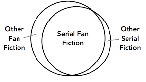 lean publishing leanpub fan fiction and serial fiction