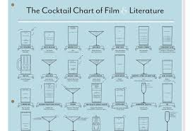 The Cocktail Chart Of Film Literature The Cocktail Chart Of Film Literature Own Thrillist