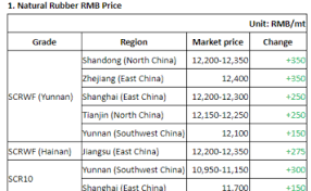 Global Rubber Markets News