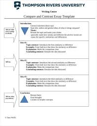 Comparison Essay Template Comparative Contrast Essay Template Essay Plan Essay