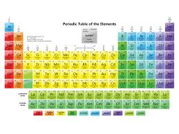 Periodic Elements 101-118 | Technology Corp