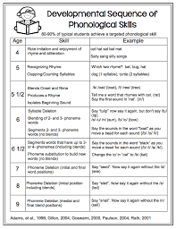 Tools For Teaching Phoneme Segmentation Guided Reading