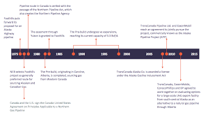 Event Timeline Sample This Diagram Was Created In ConceptDraw PRO Using The Timelines And 14