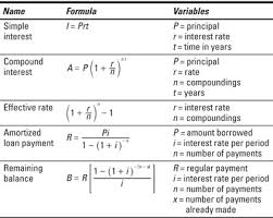Basic Math Formulas Chart Business Math For Dummies Cheat Sheet Dummies