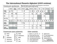 By using ipa you can know exactly how to pronounce a certain word in english. 10 Linguistics Products Ideas Linguistics Phonetic Alphabet Ipa