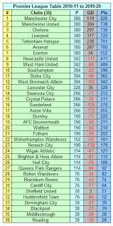 premier league my football facts