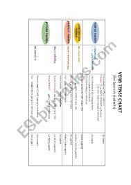 Jugar Verb Chart Verb Tense Chart Esl Worksheet By Ecastfor