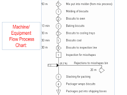 Simo Chart In Industrial Engineering Ppt Process Chart Powerpoint Slides