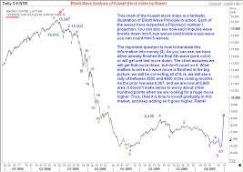Elliott Wave Analysis Of Dubai Stock Market Index And Kuwait