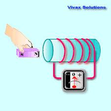 alternating current gif. electromagnetic induction and alternating current gif t