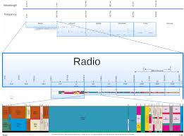 Australian Tv Frequencies Chart Medium Frequency Wikipedia