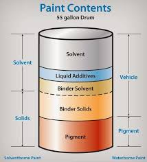 Types of paints Plaster Ceiling Types Of Paint Contents Of Paint Nautical Class Paints And Types Of Paints Used On Ships Nautical Class