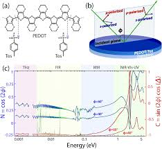 On The Anomalous Optical Conductivity Dispersion Of
