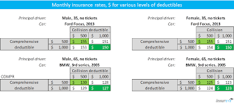 car insurance deductible example quotes insureye