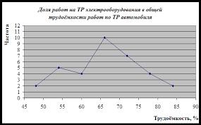 Реферат Исследование фактических сроков и состав ТР  Суть исследований заключалась в том что в 35 ти случаях определяли отношение фактического объема работ трудоемкости на текущий ремонт электрооборудования