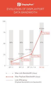 Monitor Resolution Chart Vesa Announces Displayport 2 0 Standard Bandwidth For 8k