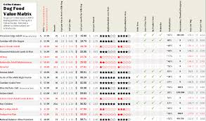 Cat Food Ingredient Comparison Chart 51 Thorough Dry Dog Food Rating Chart
