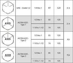 Bolt Grade Marking Chart Fastener Tech
