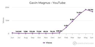 Logan Paul Subscriber Count Chart Creators On The Rise 12 Year Old Gavin Magnus Subscriber