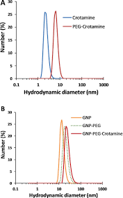 Dynamic Light Scattering Method Dynamic Light Scattering Analysis A Dls Of Crotamine Left