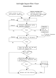 Air Freight Import Flow Chart_flowcharts_export To China