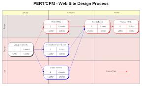 Critical Path Charts Rfflow Pert Chart Or Critical Path Method Cpm